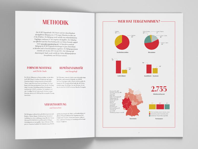 Infografik Jugendstudie